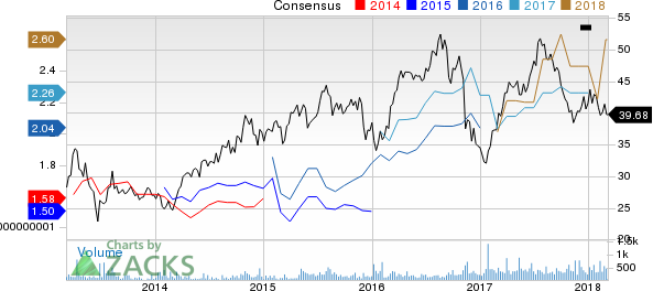 Top Ranked Income Stocks to Buy for March 6th