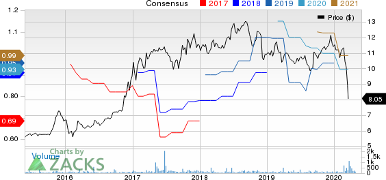 Bank of Commerce Holdings CA Price and Consensus