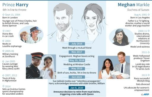 Profiles of Britain's Prince Harry and his wife Meghan Markle