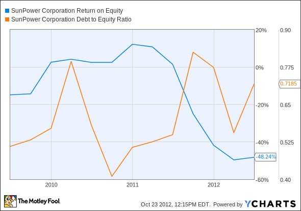 SPWR Return on Equity Chart