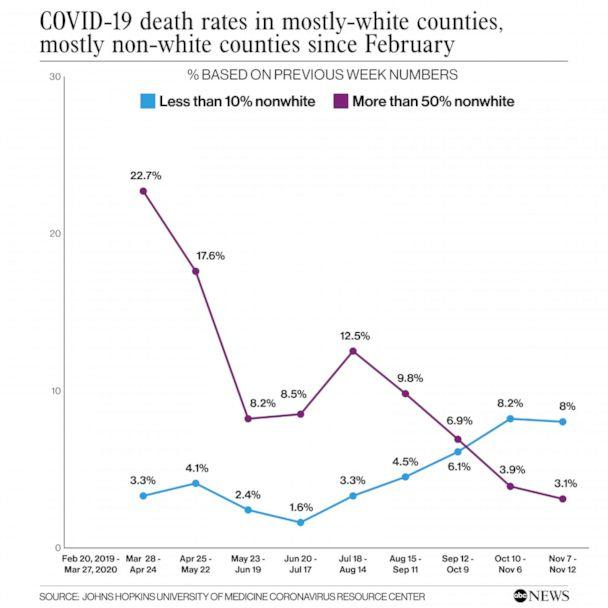 PHOTO: COVID-19 death rates in mostly-white counties,mostly non-white counties since February (Johns Hopkins University of Medicine Coronavirus Resource Center)