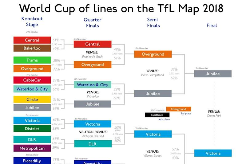 Geoff Marshall's World Cup so far. The final between the Jubilee and Victoria lines is on Tuesday: Geoff Marshall/@geofftech