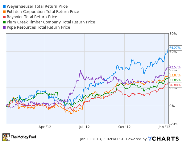 WY Total Return Price Chart