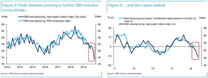 Recent economic data points to a slowdown in corporate investment hitting the economy. Deutsche Bank economists expect this to result in slower hiring trends, dimming the outlook for the economy over the next year. (Source: Deutsche Bank)