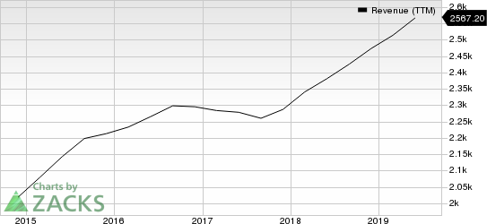 Herman Miller, Inc. Revenue (TTM)