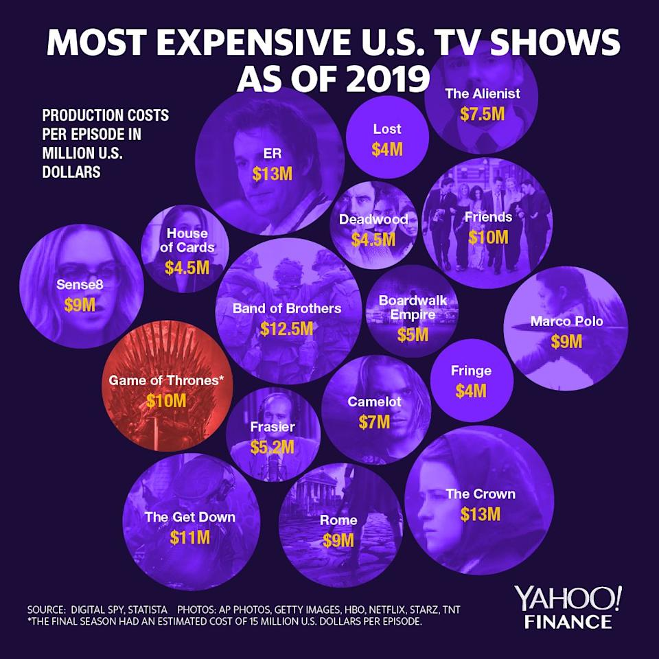 Most expensive U.S. TV shows as of 2019