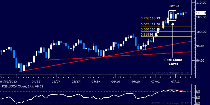 Forex_US_Dollar_Stalls_at_Chart_Support_SP_500_Probing_Lower_body_Picture_8.png, US Dollar Stalls at Chart Support, S&P 500 Probing Lower