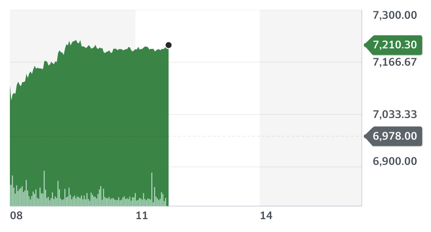 AstraZeneca shares jumped on Monday despite the suspension of the COVID-19 vaccine by a growing number of European countries over fears of blood clots.  Chart: Yahoo Finance