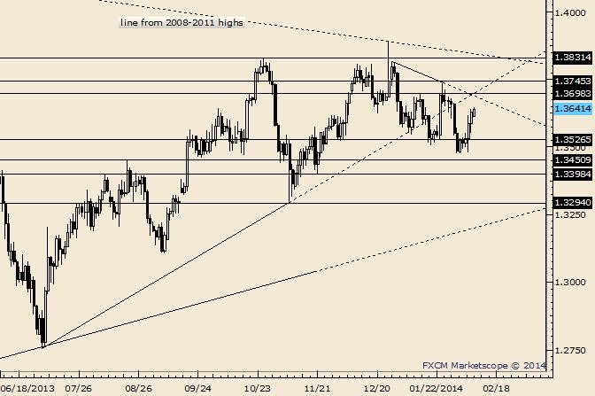 eliottWaves_eur-usd_1_body_Picture_10.png, EUR/USD 1.3550 and 1.3750 are Tradable Levels for FOMC