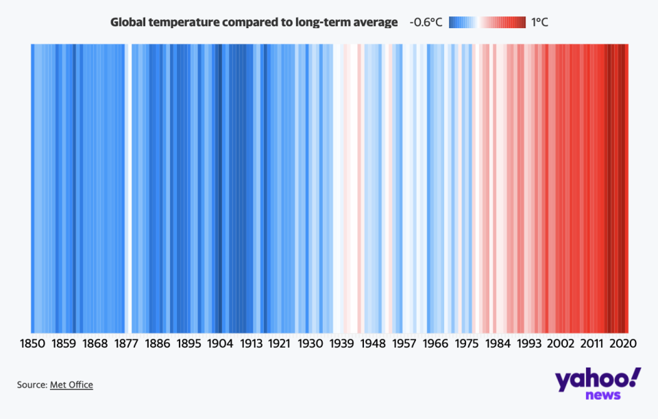 The warming of the planted demonstrated through global temperature anomalies over the decades.