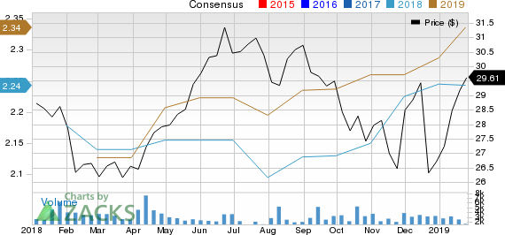 MGM Growth Properties LLC Price and Consensus
