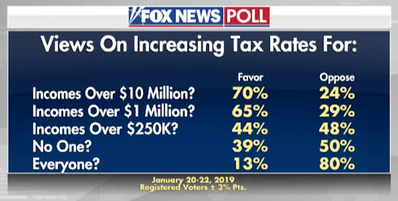 A recent Fox News poll about raising taxes. (Source: Screenshot/Fox News)