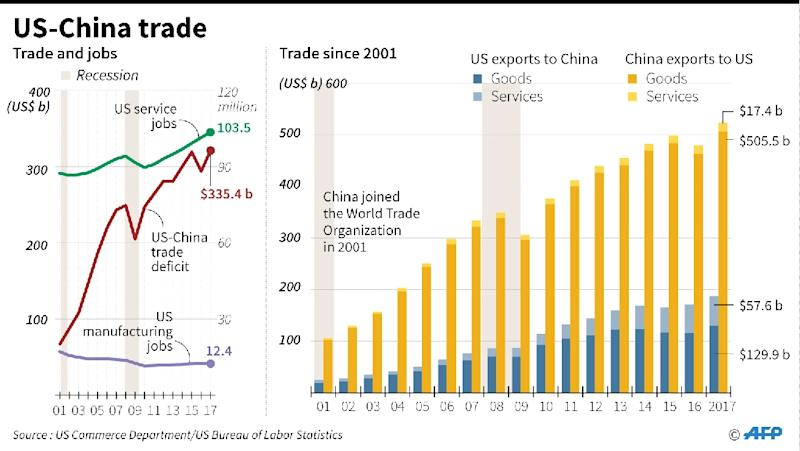 Chart showing US-China trade and employment trends in the US since 2001, when China joined the WTO (AFP Photo/Gal ROMA)
