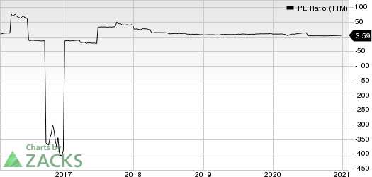 Cowen Group, Inc. PE Ratio (TTM)