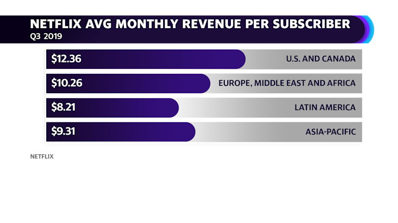Netflix average monthly revenue per subscriber