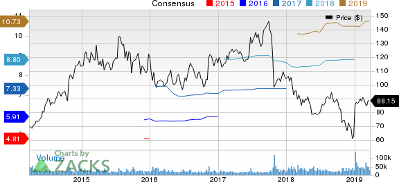 Celgene Corporation Price and Consensus