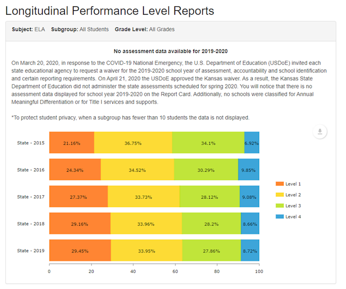 English assessment scores, according to Kansas State Department of Education website.