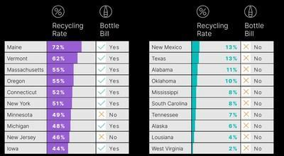 """IMAGE: Top and bottom states on recycling rates for containers and packaging excluding cardboard. Source: Eunomia's """"The 50 States of Recycling,"""" March 2021"""