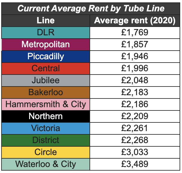 Average rent by tube line