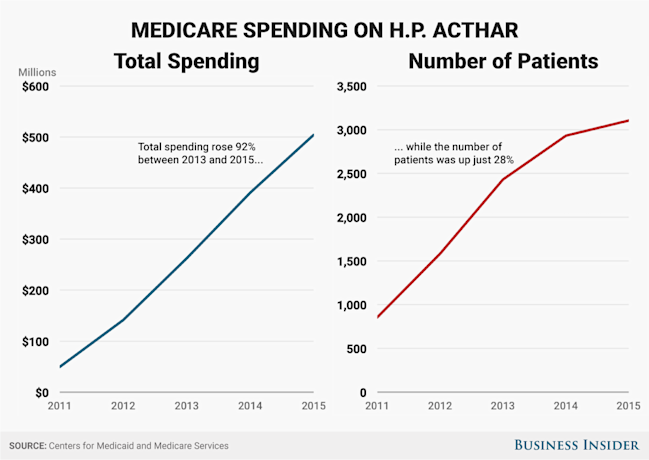 hp achtar spending vs patients v3