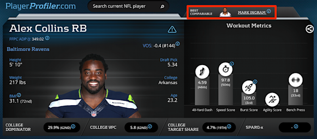 Alex Collins Advanced Stats and Metrics Prospect Profile on PlayerProfiler.com.