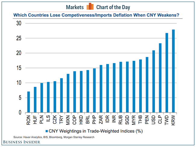 These are the biggest losers from China's currency devaluation