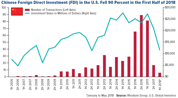chinese foreign direct investment (FDI) in the U.S. fell 90 percent in the first half of 2018