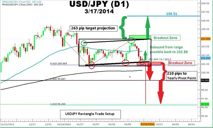 Three-Ways-to-Trade-USDJPY-Rectangle-Pattern_body_Picture_1.png, Three Ways to Trade USDJPY Rectangle Pattern