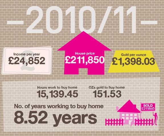 Of course, by the end of the 2000s recession struck and a 20-year boom in house prices stopped in its tracks. Sadly, wages were also hit, meaning it now takes more than eight-and-a-half years to earn enough money to buy an average house at average wages. But something else happened too, the gold price rocketed. In fact, at the end of 2011 you would need less gold to buy a home than you would have in the 1960s at 151.53 ounces.