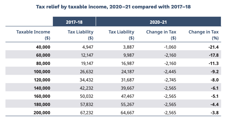 Pictured: Chart showing income tax changes in Australian 2020 Budget. Image: Federal Treasury