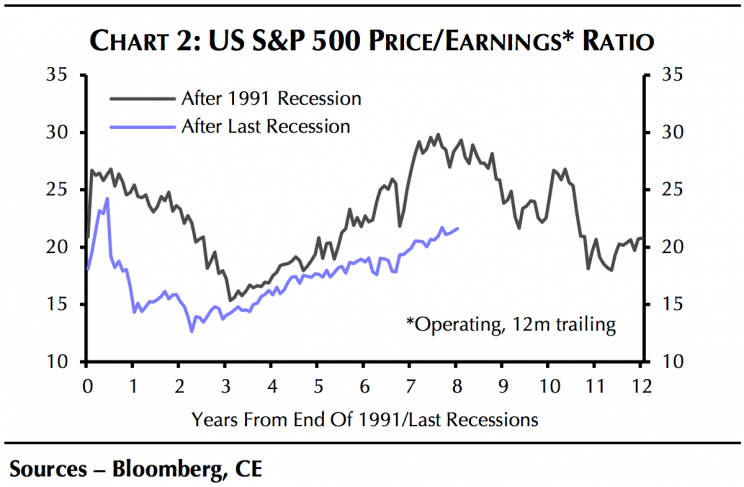 Stocks aren't as expensive right now as they were ahead of the tech bubble bursting. (Source: Capital Economics)
