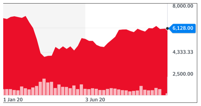 Next shares have recovered much of their declines earlier this year. Chart: Yahoo Finance UK