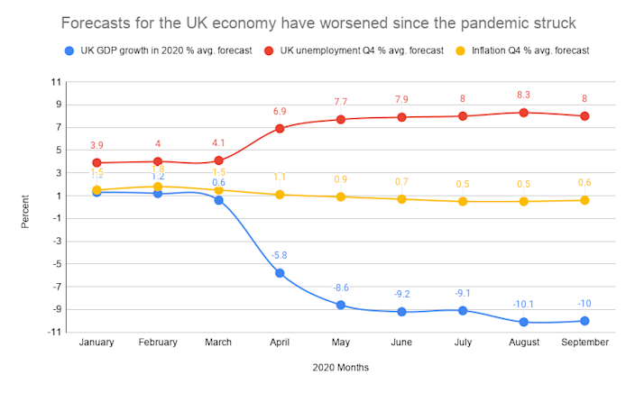 Expectations for inflation, unemployment, and growth have worsened since the pandemic struck in March. Data: UK Treasury. Chart: Yahoo Finance UK