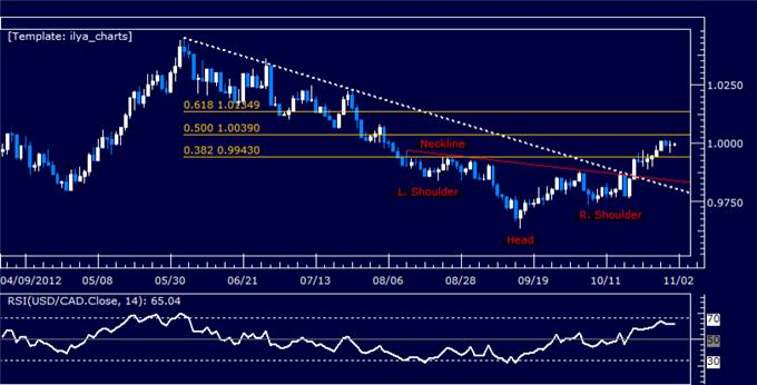 Forex_Analysis_USDCAD_Classic_Technical_Report_11.01.2012_body_Picture_5.png, Forex Analysis: USDCAD Classic Technical Report 11.01.2012