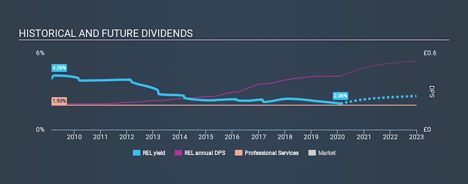LSE:REL Historical Dividend Yield, February 13th 2020