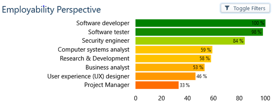 Chart showing employability ratings for various IT job roles based on skills acquired by students
