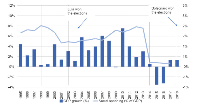 Graph showing GDP growth rate and social spending in Brazil between 1995 and 2018