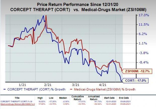 price chart for CORT
