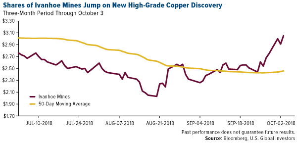 Shares of Ivanhoe Mines jump on new high grade copper discovery