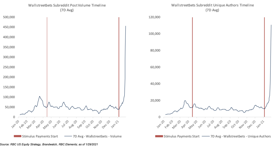 RBC noted a relationship between stimulus payments and WallStreetBets activity. (RBC)