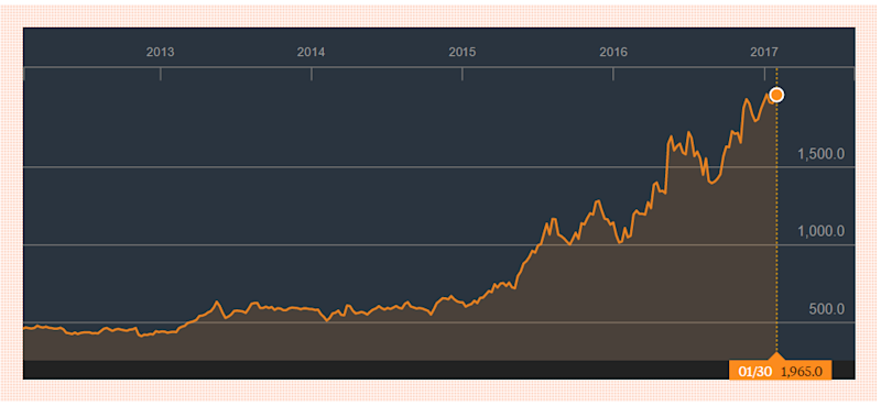 Stock chart of Lion Corp, Source: Bloomberg