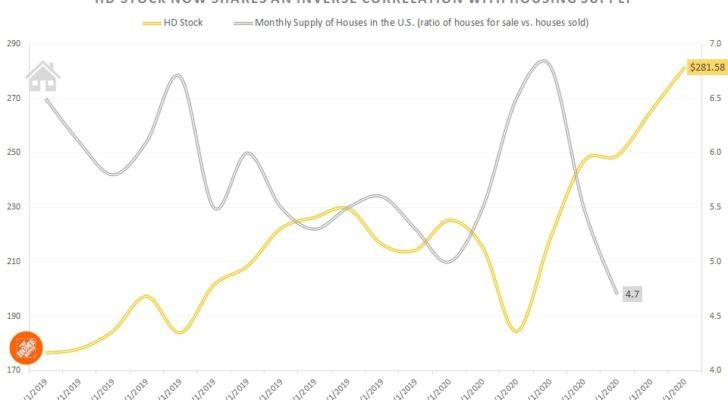 HD stock vs. U.S. housing supply