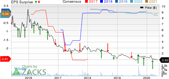 Renesola Ltd. Price, Consensus and EPS Surprise