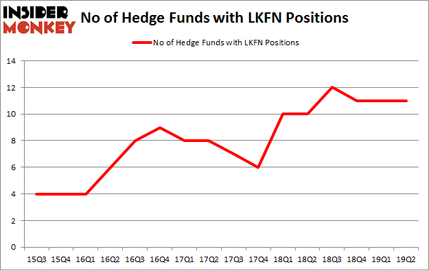 No of Hedge Funds with LKFN Positions