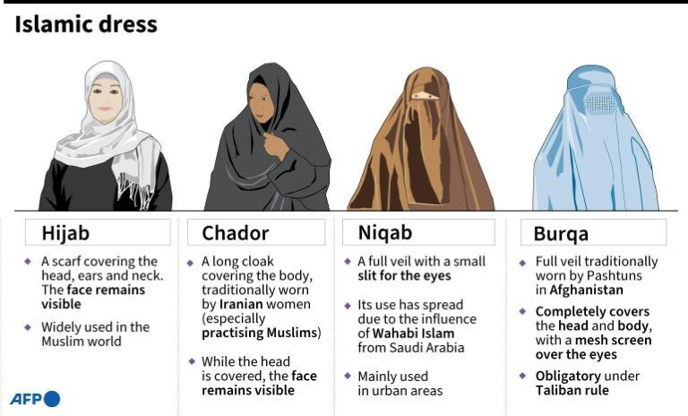 Various examples of Islamic dress.