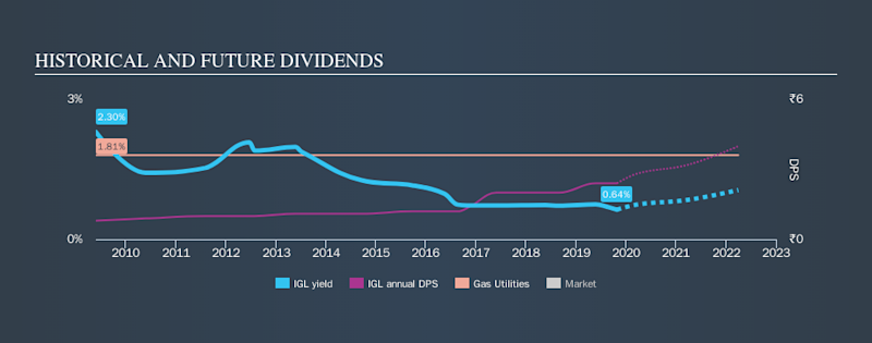 NSEI:IGL Historical Dividend Yield, October 27th 2019