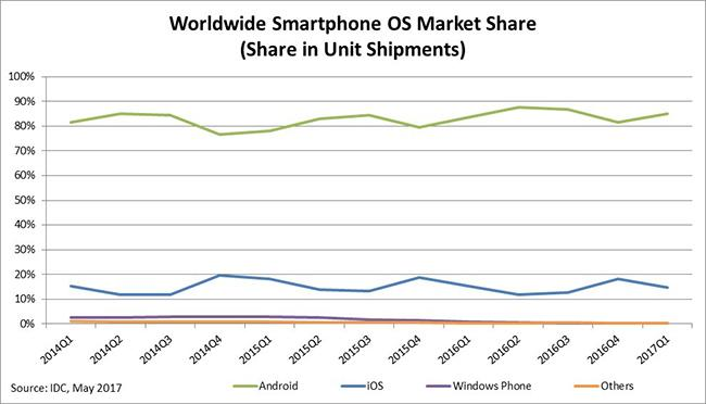 IDC: Smartphone OS Market Share Chart