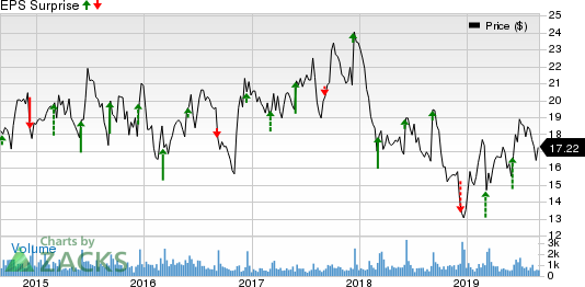 Quanex Building Products Corporation Price and EPS Surprise