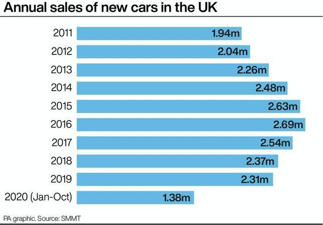 Annual sales of new cars in the UK