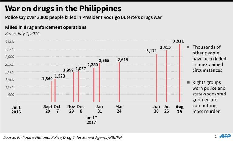 Graphic charting the number of people killed in anti-drug operations in the Philippines since July 2016